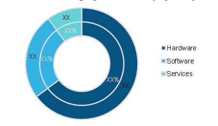 Multi-Viewer Monitoring System Market, by Component, 2020 and 2028 (%)