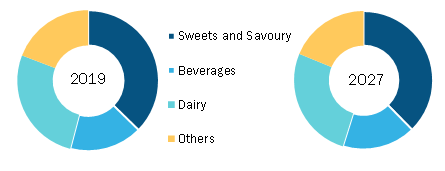 Fruit Snacks Market, by Fruit Type – 2019 and 2027