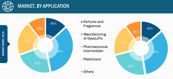 Diethyl Oxalate Market, by Application – 2019 and 2027