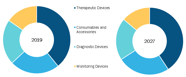 Pulmonary Devices Market, by Type– 2019and 2027