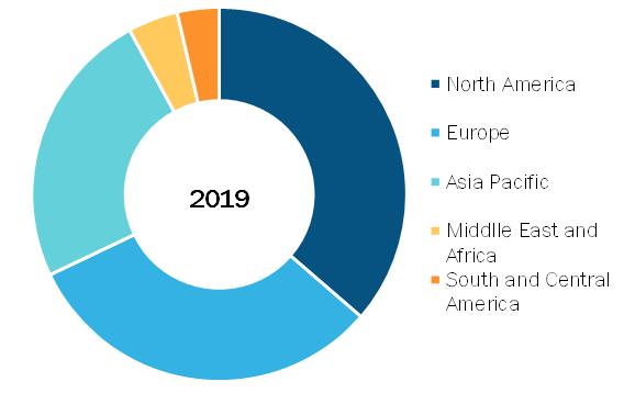 Pulmonary Devices Market, by Region, 2019 (%)