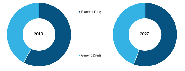 Anti - Viral Therapies Market, by Type – 2018 and 2027