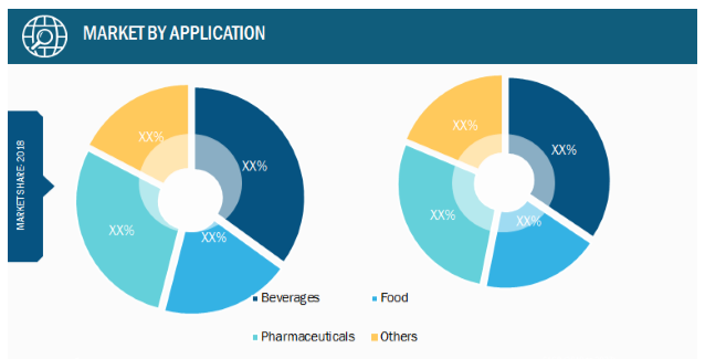 Malt Extracts Market, by Application – 2018 and 2027