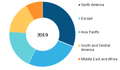 Pipettes Market,by Region, 2019 (%)