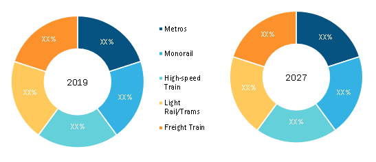 Railway Braking System Market, by Train Type (% share)