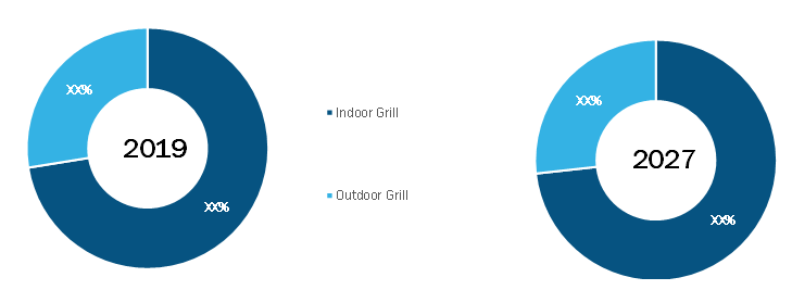 Electric Grill Market, by Type– 2019 and2027