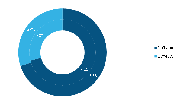 Lead Generation Solution Market, by Offering, 2020 and 2028 (%)