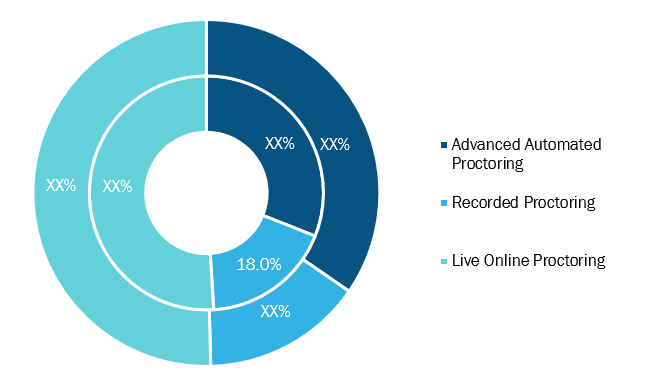 Online Exam Proctoring Market, by Type – 2019 and 2027