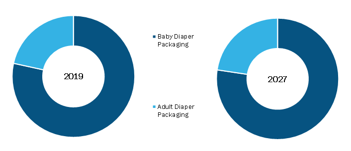 Diaper Packaging Machine Market, by Machine Type– 2018 and 2027