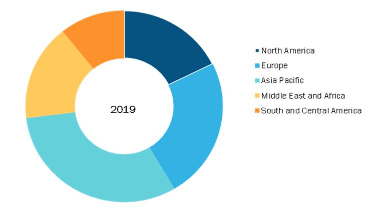 Diaper Packaging Machine Market, by Region, 2019 (%)