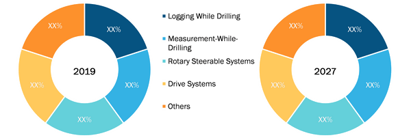 Geosteering Technology Market, by Product – 2019 and 2027