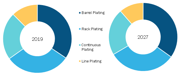 Global Electroplating Market, by Type– 2019and 2027