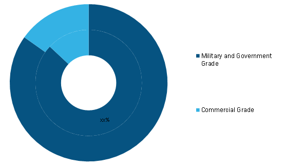 GPS Anti-Jamming Market, by Receiver Type(% share)
