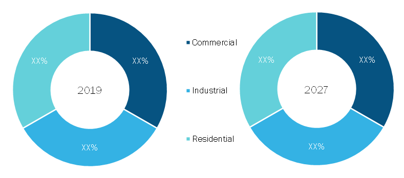 Fire Safety Equipment Market, by Application (% share)