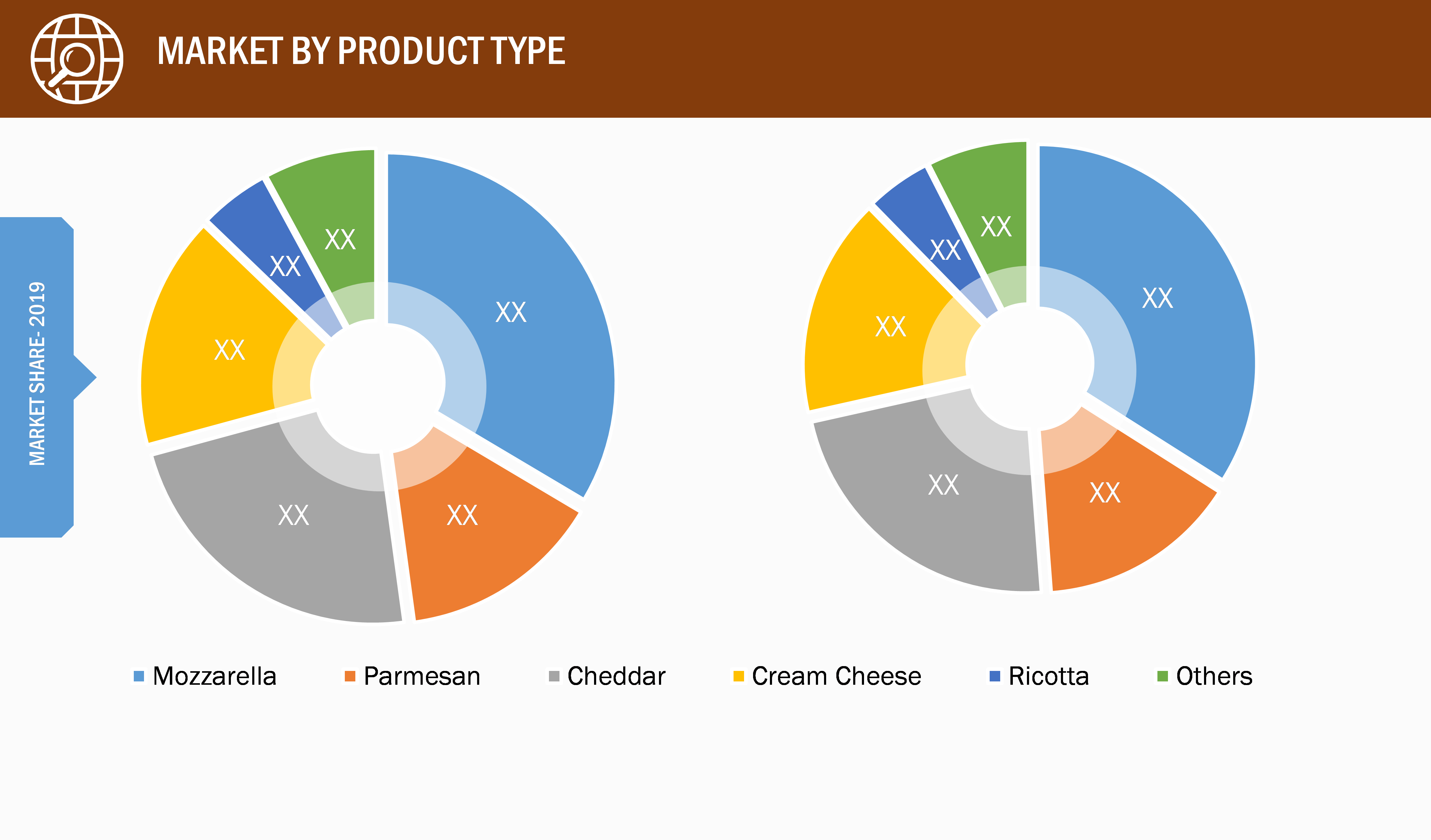 Vegan Cheese Market, by Product Type – 2019 and 2027