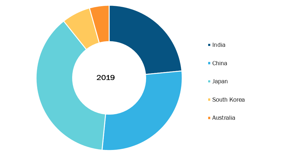 Asia Pacific Drug Modelling Software Market, By Country, 2019 (%)
