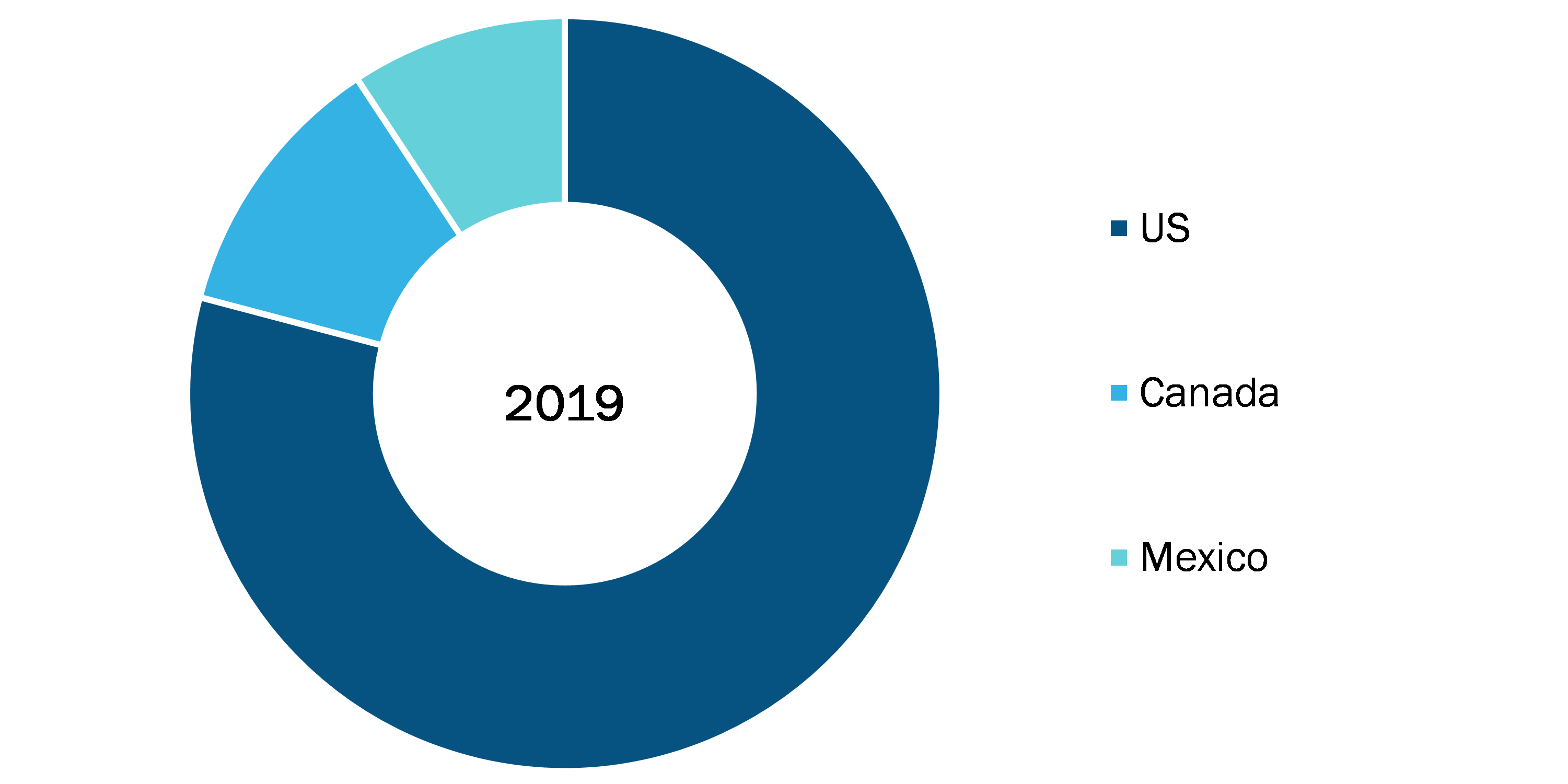 North America OTC Drug and Dietary Supplement Market, By Country, 2019 (%)