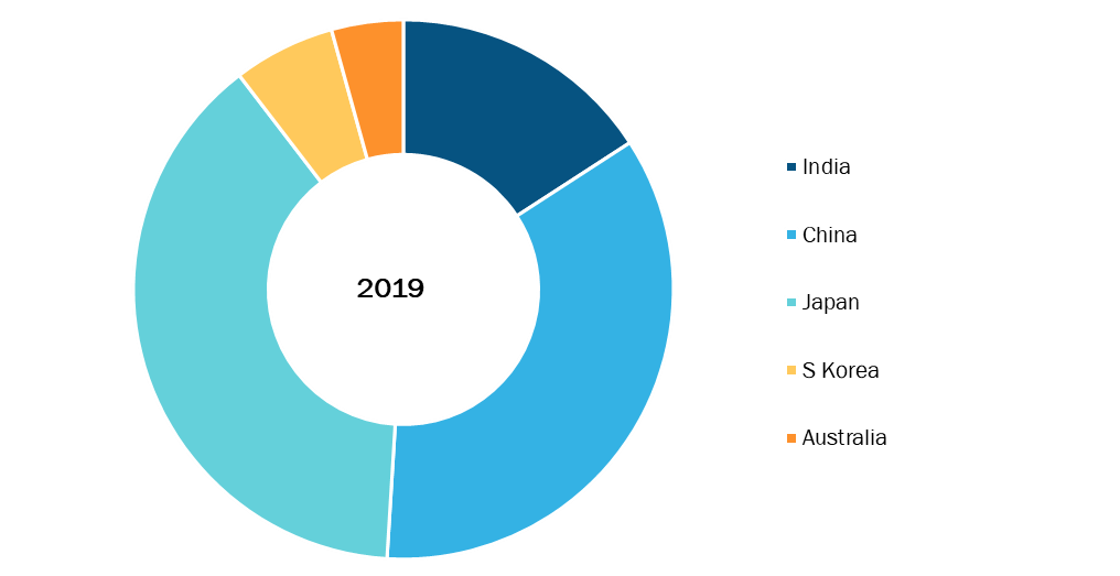 Asia Pacific Pulmonary devices Market, By Country, 2019 (%)
