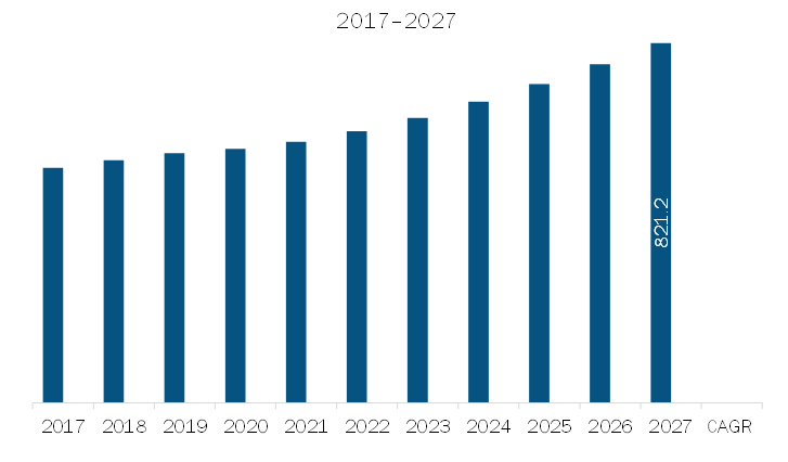 APAC Bovine and Goat Colostrum MarketRevenue and Forecast to 2027 (US$ Million)