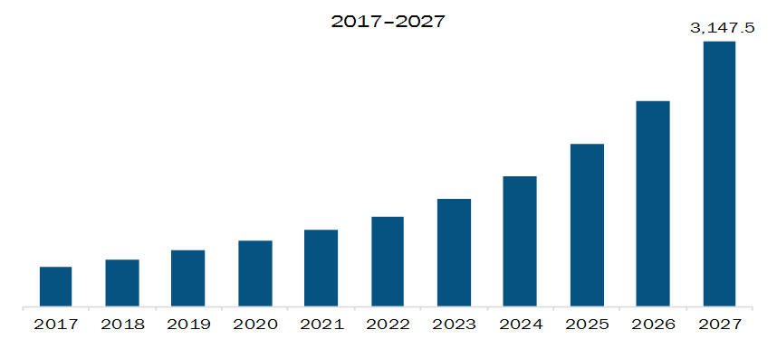 APAC Horticulture Lighting Market Revenue and Forecast to 2027 (US$ Million)
