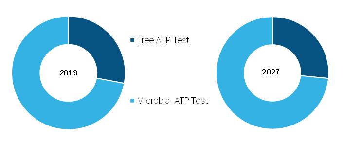 Adenosine Triphosphate (ATP) Swab Test Market, by Type – 2019 and 2027