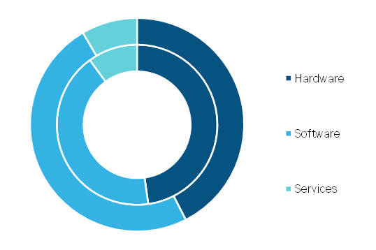 Edtech and Smart Classroom Market, by Component– 2019 and 2027 (%)