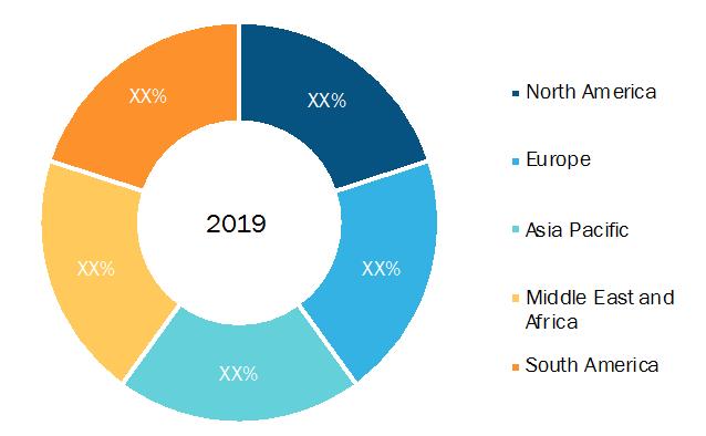 Edtech and Smart Classroom Market Breakdown—by Region, 2019 (%)