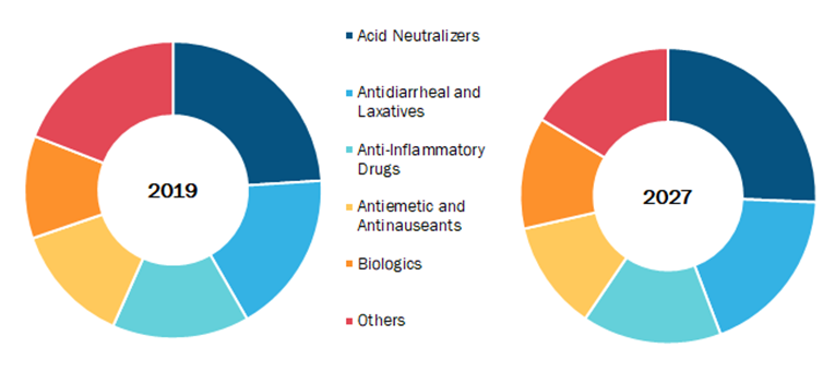 Global Gastrointestinal Drugs Market, by Drug Class– 2019& 2027