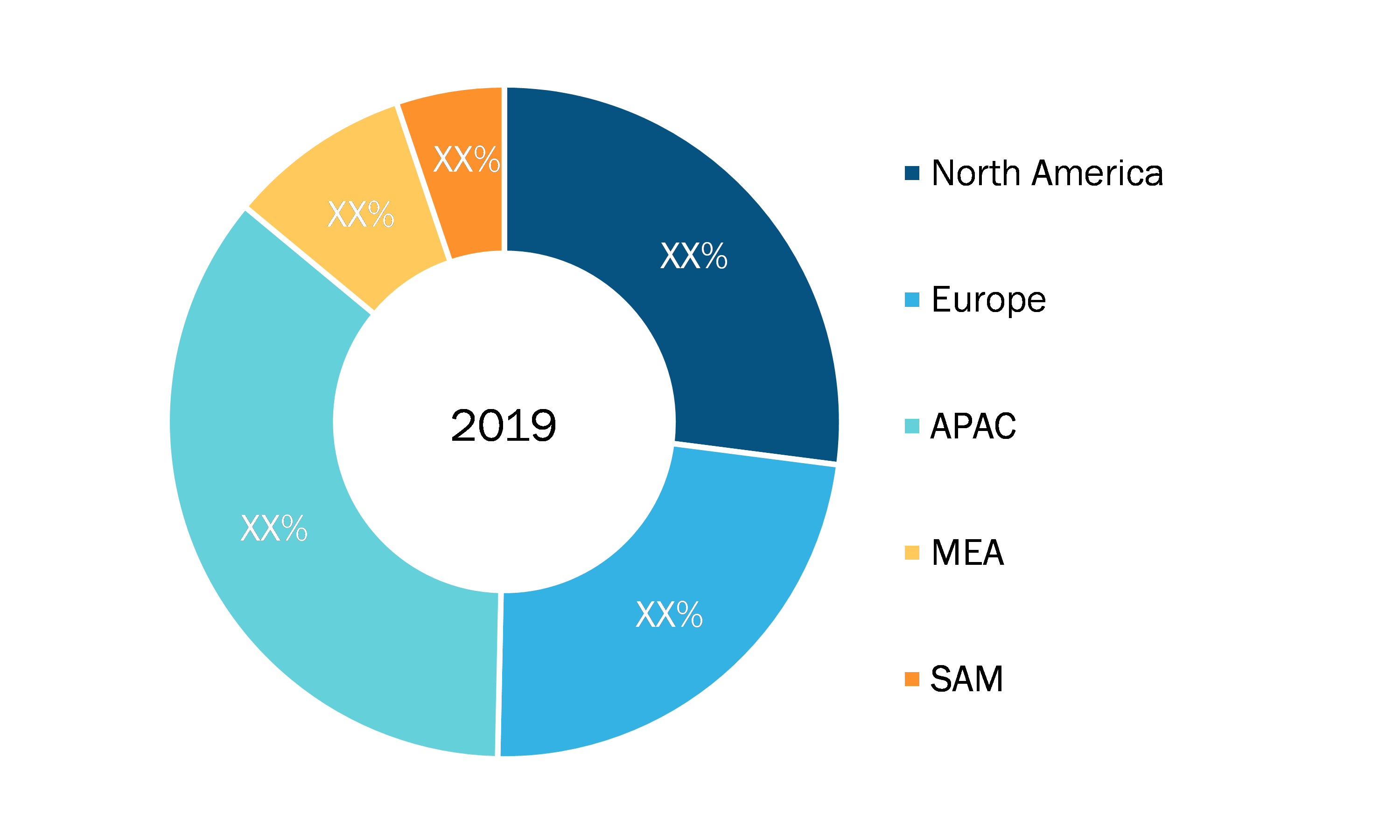 Security inspection Market — by Geography, 2019