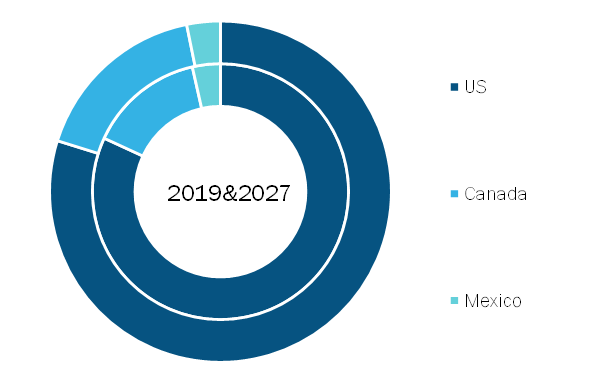 North America Towing Software Market, By Country, 2019 and 2027 (%)