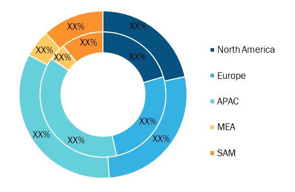 Secondary Battery Market Breakdown —by Region, 2019 (%)