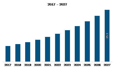 US Data Center Colocation Market Revenue and Forecast to 2027 (US$ Mn)