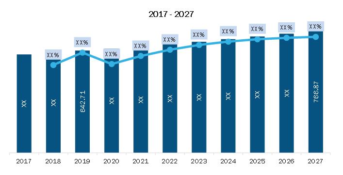 Lucrative Growth in Europe Rain Gutter Market