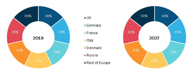 Europe Rain Gutter Market Cuntries Growth, 2019 and 2027