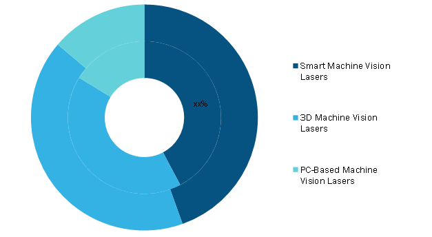 Machine Vision Laser Market, by Type – 2019 and 2027