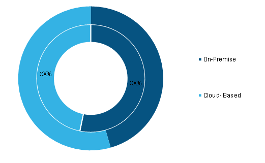 APS Software Market, by Deployment– 2020 and 2028