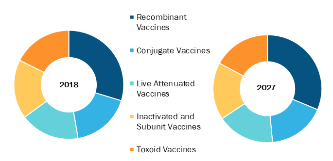 Global Vaccines Market, by Patient Type – 2019 & 2027