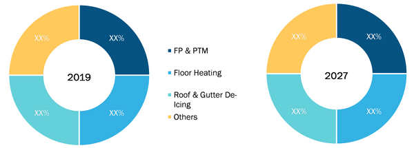 Self-Regulating Heating Cable Market, by Application – 2019 and 2027