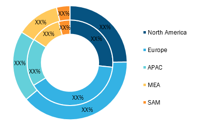 Self-Regulating Heating Cable Market Breakdown – by Region, 2019 (%)
