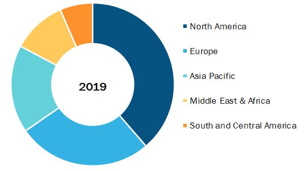 Global Cell Line Development Serum Market, by Region, 2019 (%)