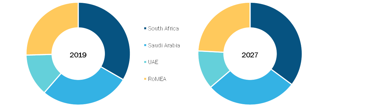 Middle East & Africa Mammography Systems Market, By Country, 2019(% share)