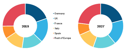 Europe Critical Care Equipment Market, By Country (% share)