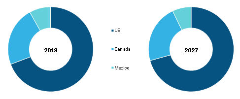 North America Critical Care Equipment Market, By Country (% share)