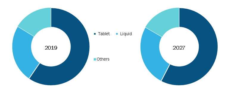 Antacid Market, by Dosage Form – 2018 and 2027