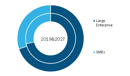 Retail Execution Software Market, by Techniques – 2019 and 2027