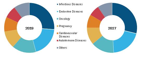 Global Antibody Testing Market, by Indication – 2019 & 2027