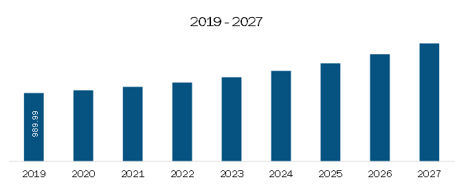 South and Central America Extracellular Matrix Market Revenue and Forecast to 2027 (US$ Thousand)