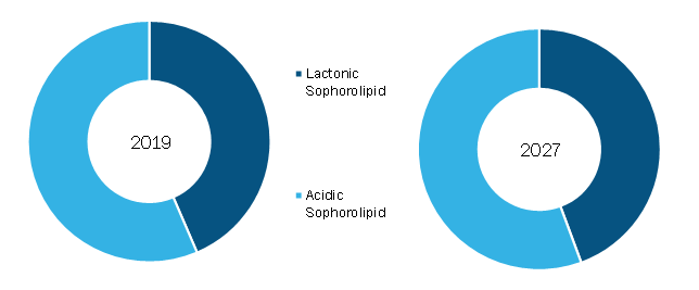 Global Sophorolipid Market, by Type – 2019and 2027