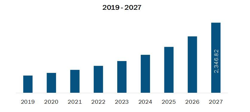 US RTLS for Healthcare Market, 2019–2027