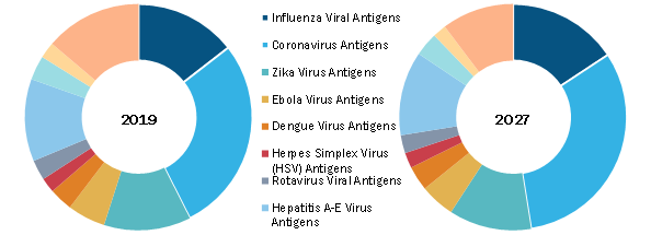 Viral Antigens Market, by Component – 2019 and 2027
